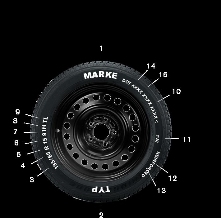 Was steht alles auf einem Reifen?