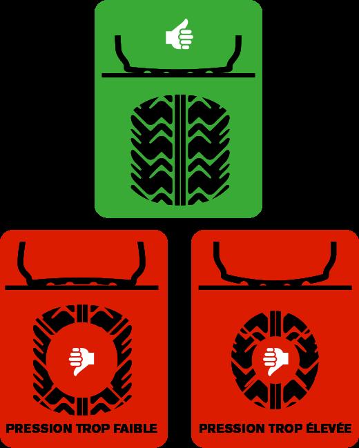 Pourquoi une pression optimale des pneus est-elle si importante