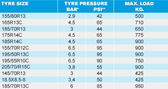 The optimum tyre pressure for your HAPERT trailer